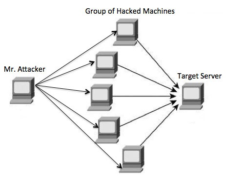 How to make ddos attack